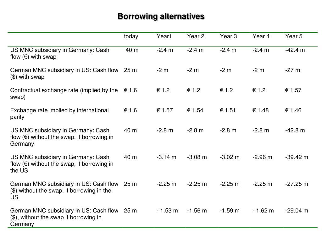Borrowing alternatives