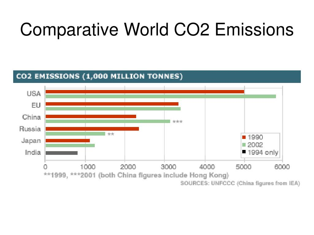 Comparative World CO2 Emissions