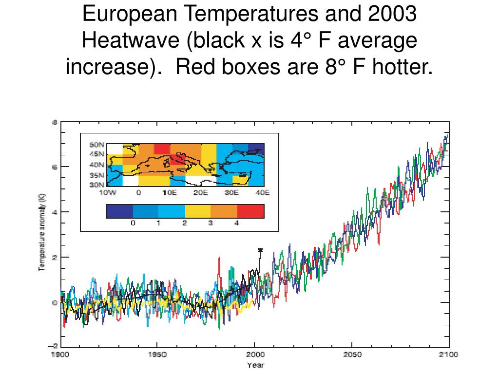 European Temperatures and 2003 Heatwave (black x is 4° F average increase).  Red boxes are 8° F hotter.