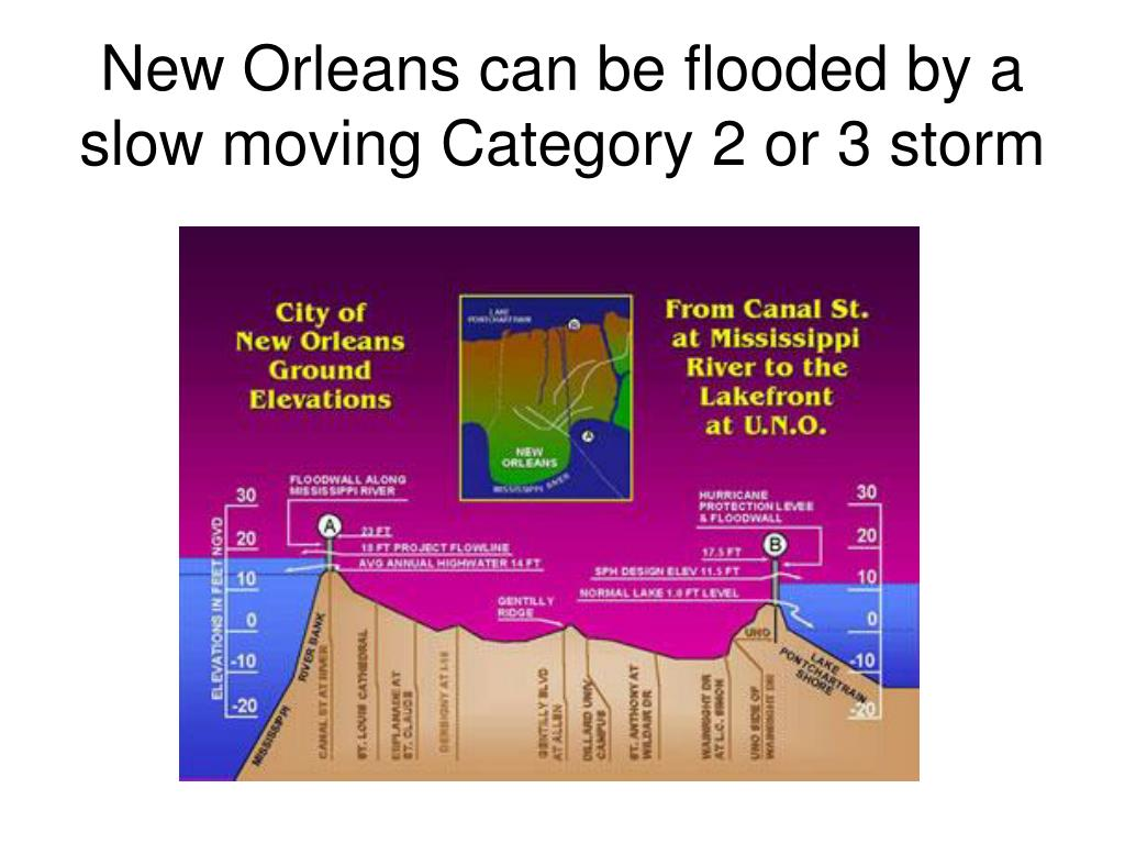 New Orleans can be flooded by a slow moving Category 2 or 3 storm