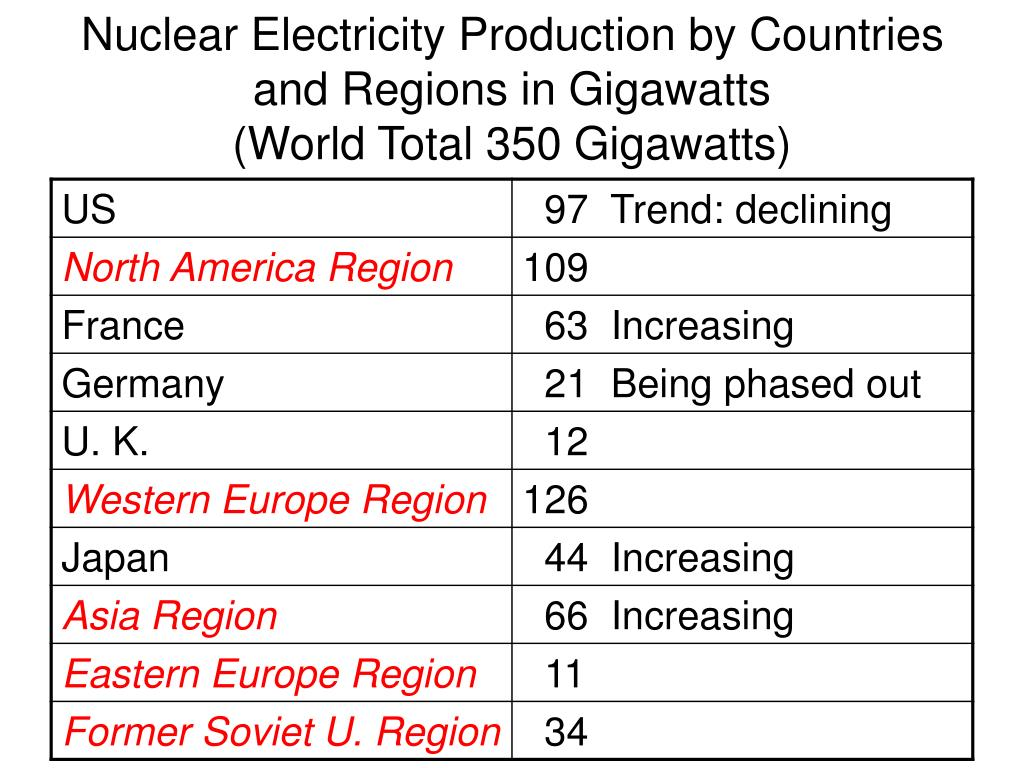 Nuclear Electricity Production by Countries and Regions in Gigawatts