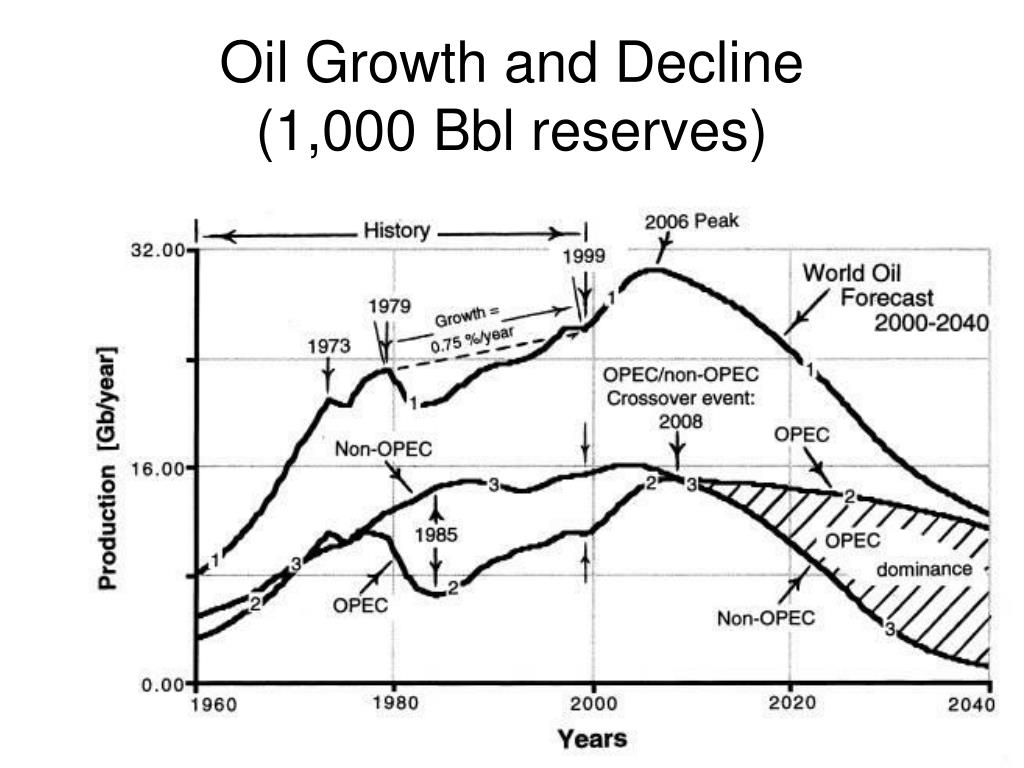 Oil Growth and Decline