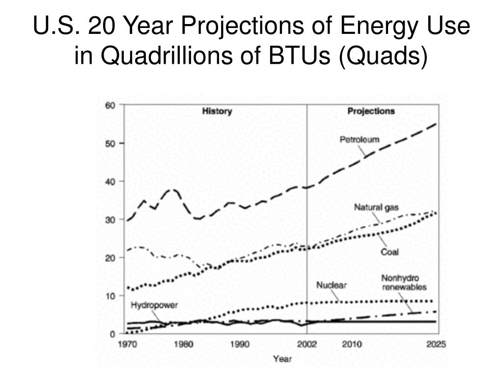U.S. 20 Year Projections of Energy Use in Quadrillions of BTUs (Quads)