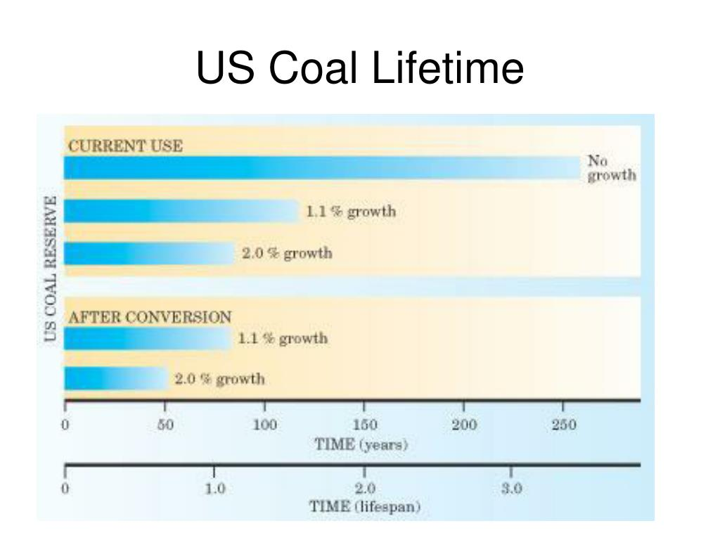 US Coal Lifetime