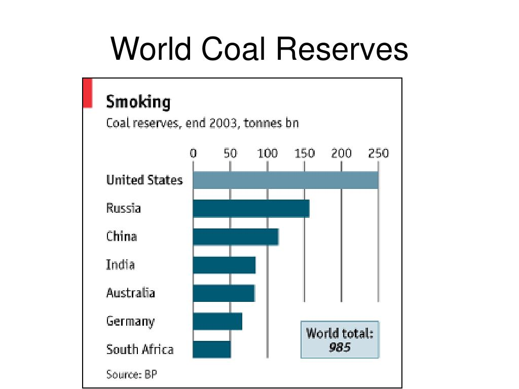 World Coal Reserves
