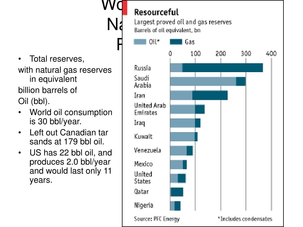 Total reserves,