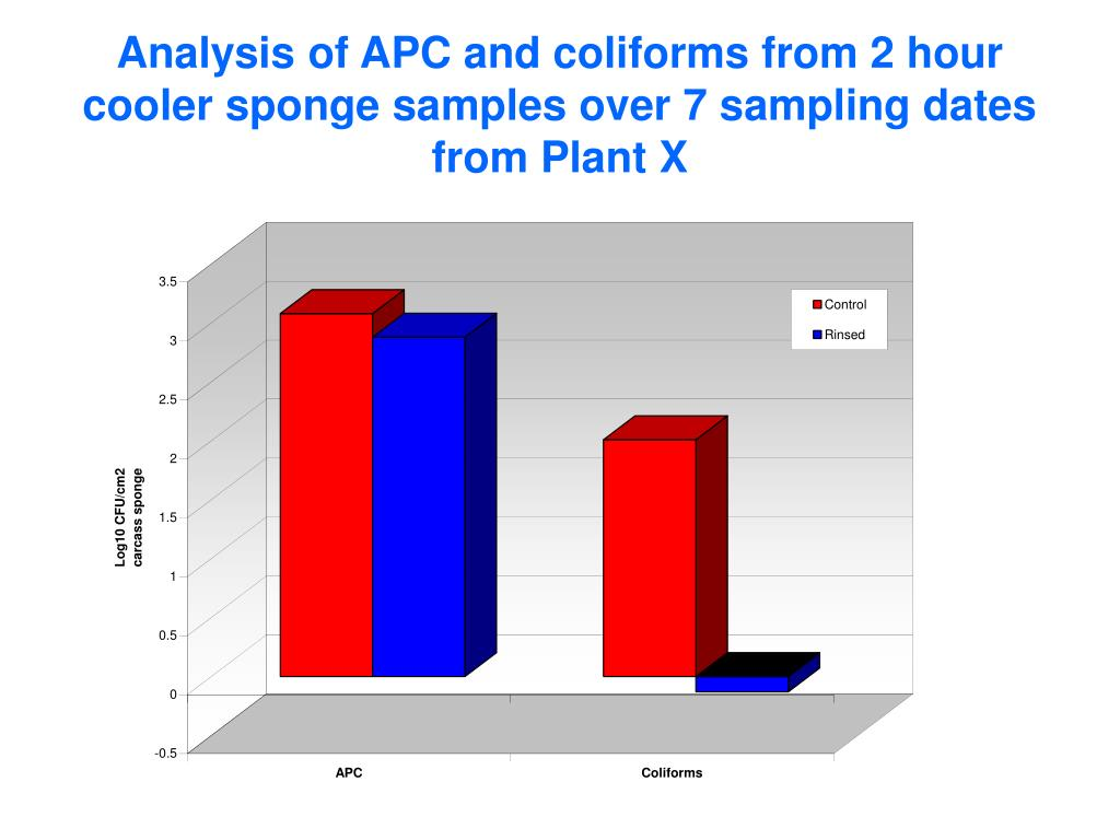 Analysis of APC and coliforms from 2 hour cooler sponge samples over 7 sampling dates from Plant X