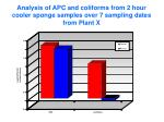 analysis of apc and coliforms from 2 hour cooler sponge samples over 7 sampling dates from plant x7