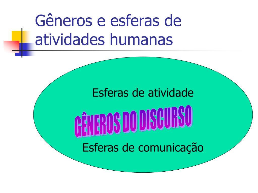 Gêneros e esferas de atividades humanas