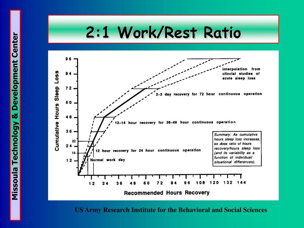 2:1 Work/Rest Ratio