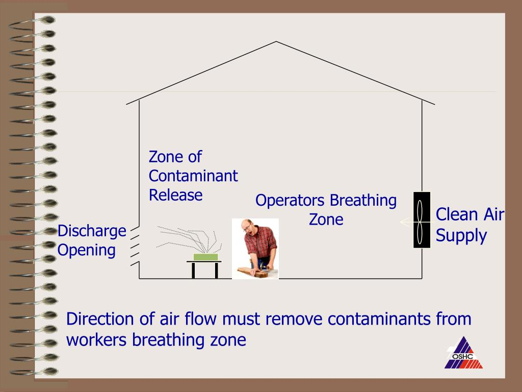 Zone of Contaminant Release