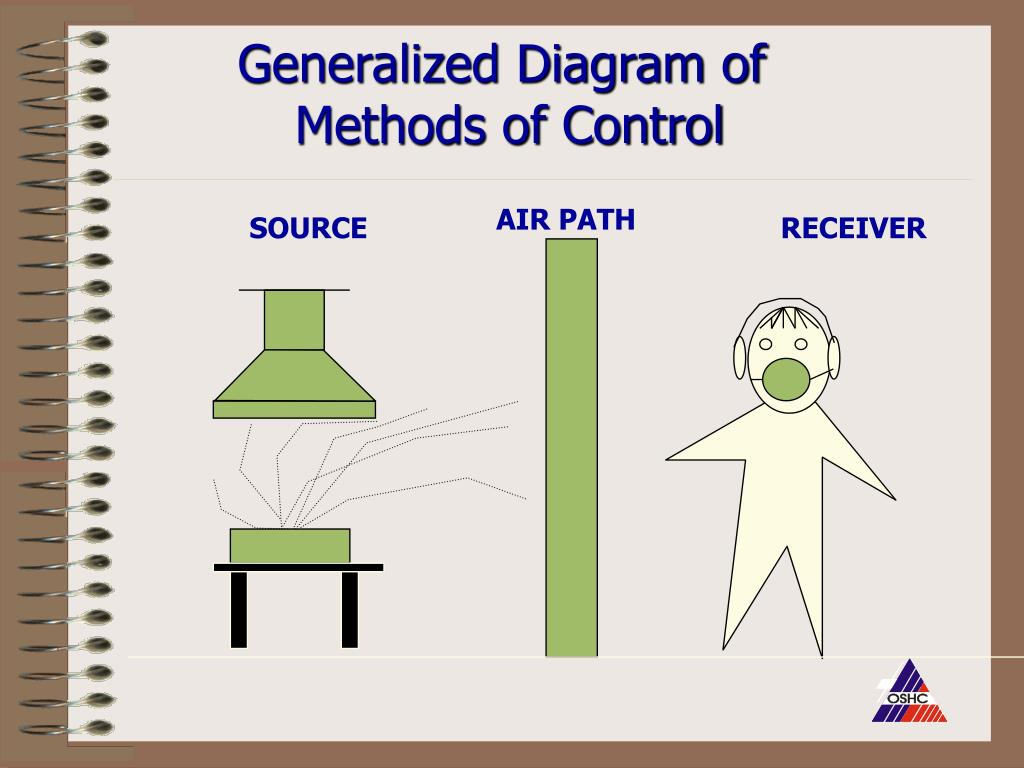 Generalized Diagram of
