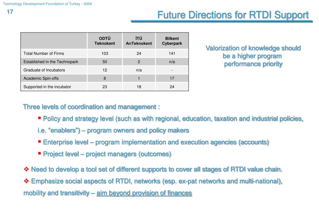 Future Directions for RTDI Support