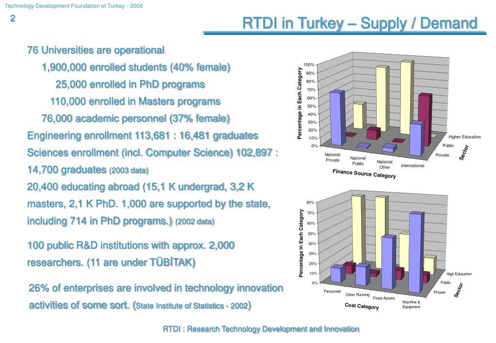 RTDI in Turkey