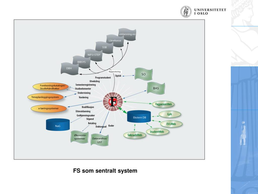FS som sentralt system