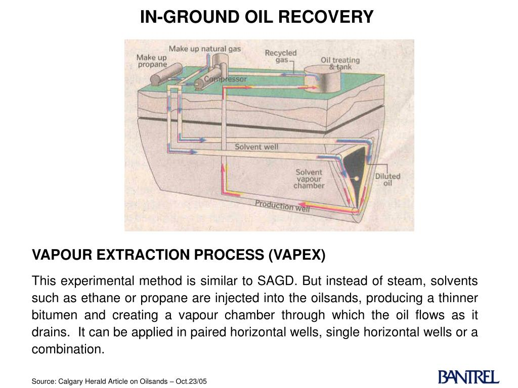 IN-GROUND OIL RECOVERY