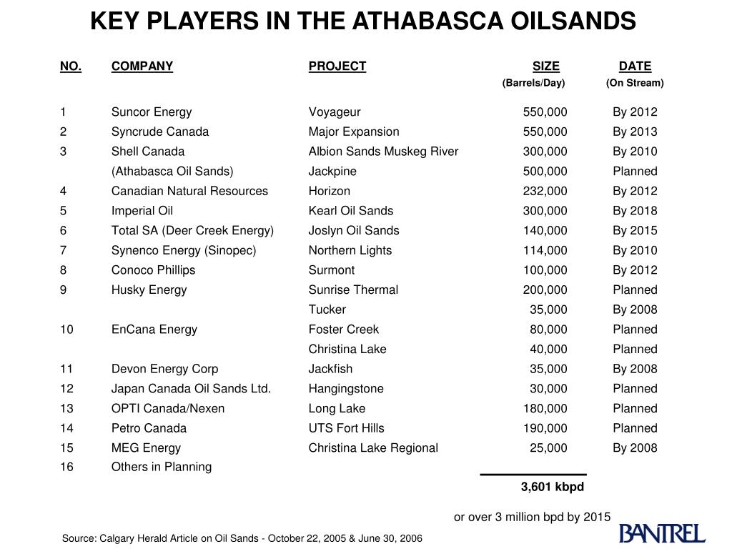 KEY PLAYERS IN THE ATHABASCA OILSANDS