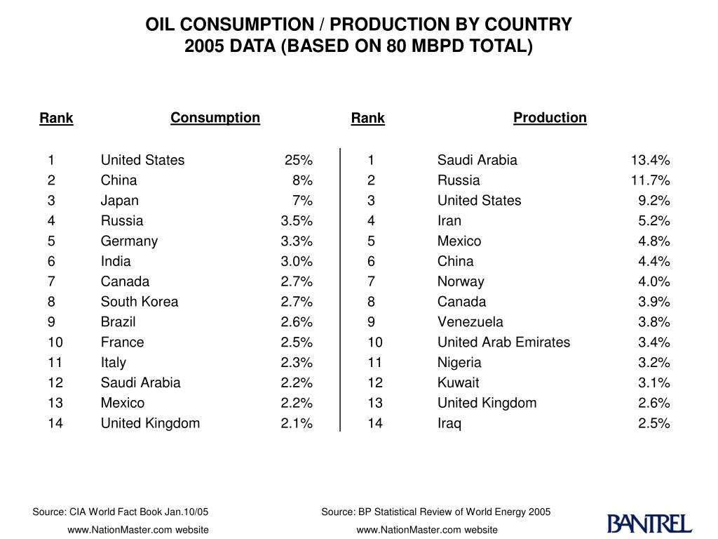 OIL CONSUMPTION / PRODUCTION BY COUNTRY