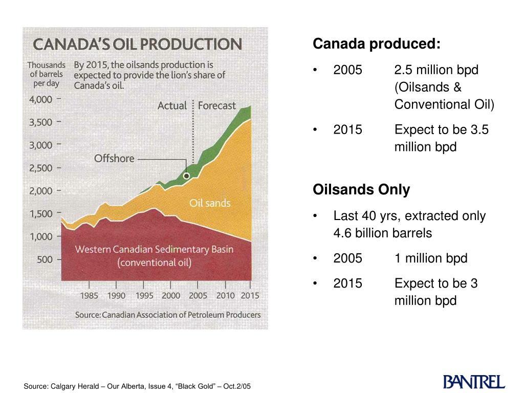 Canada produced: