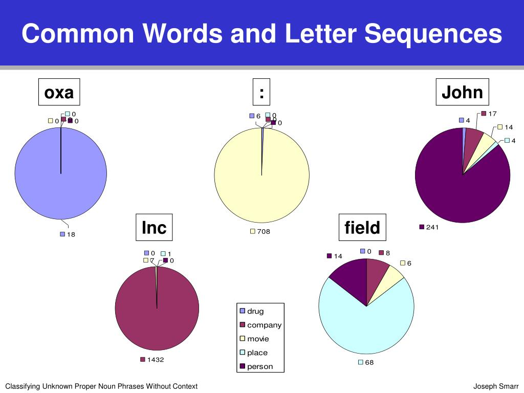 Common Words and Letter Sequences