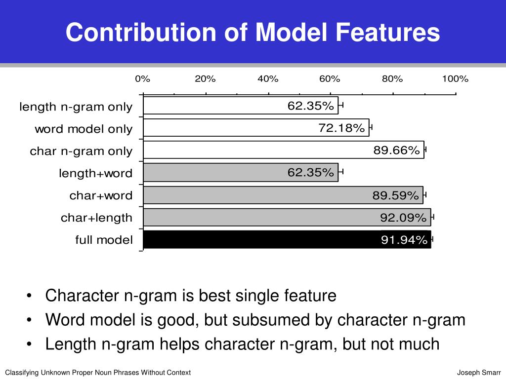 Contribution of Model Features