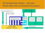oil production flows all new flows take two to twenty five years