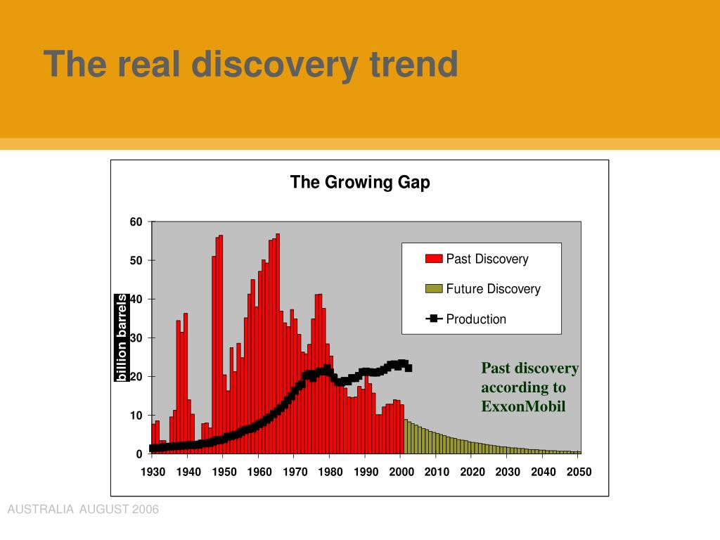 The real discovery trend