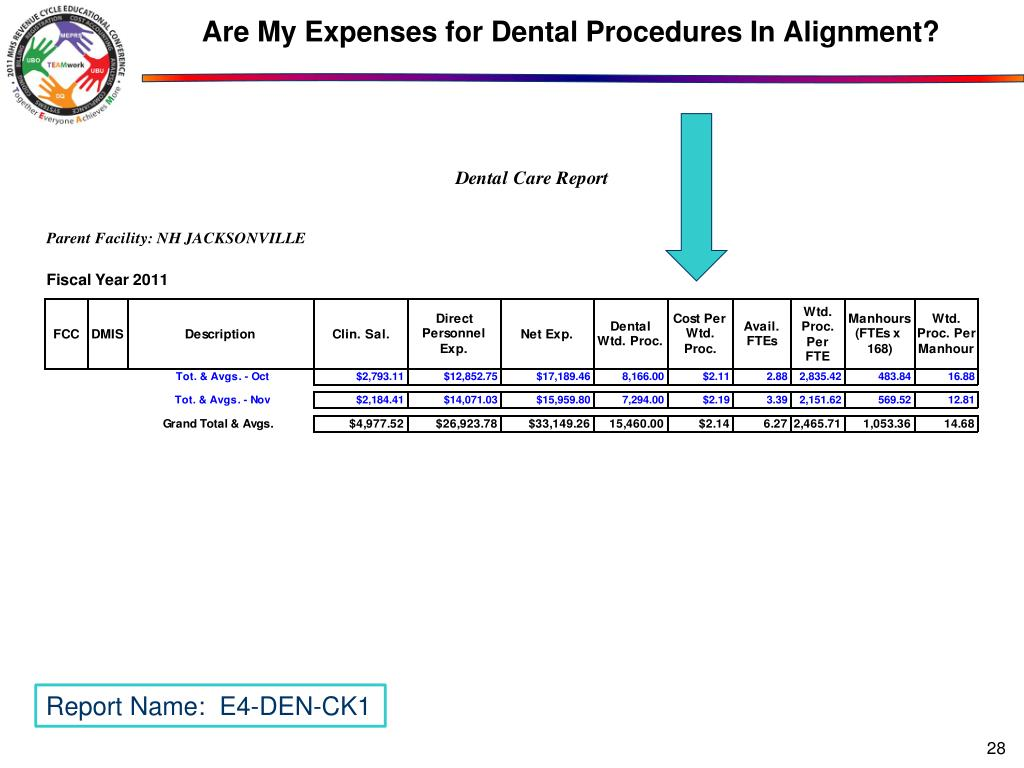 Are My Expenses for Dental Procedures In Alignment?