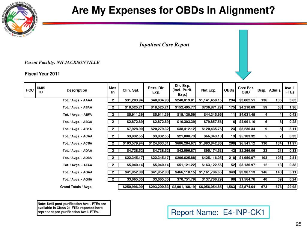 Are My Expenses for OBDs In Alignment?