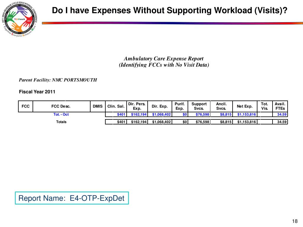 Do I have Expenses Without Supporting Workload (Visits)?
