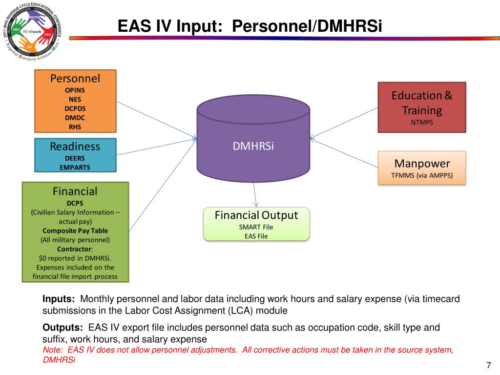 EAS IV Input:  Personnel/DMHRSi