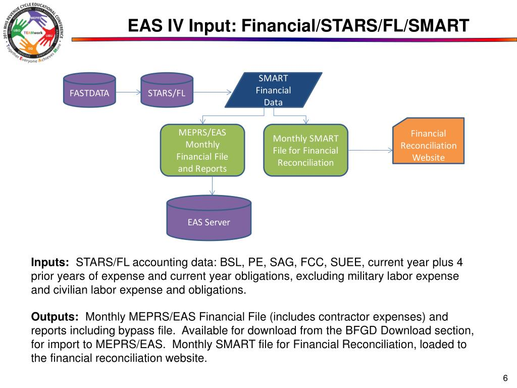EAS IV Input: Financial/STARS/FL/SMART