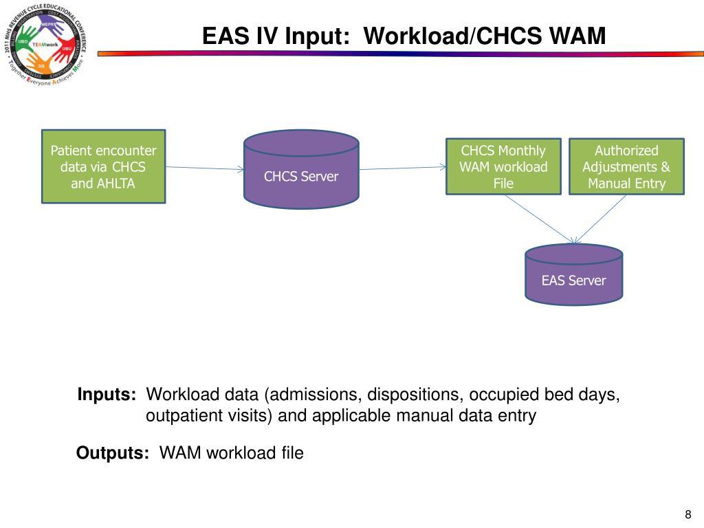 EAS IV Input:  Workload/CHCS WAM