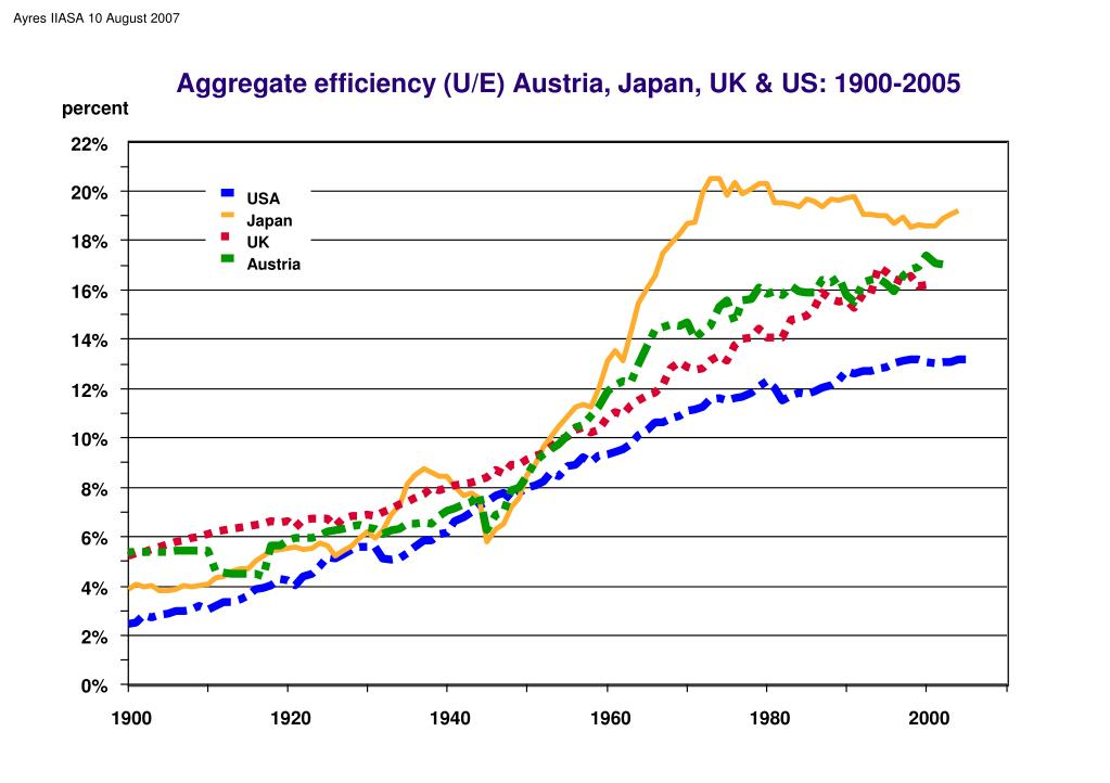 Aggregate efficiency (U/E) Austria, Japan, UK & US: 1900-2005