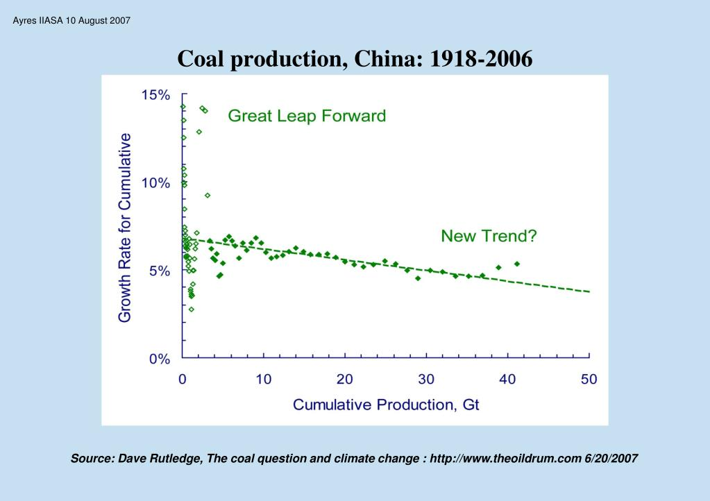 Coal production, China: 1918-2006