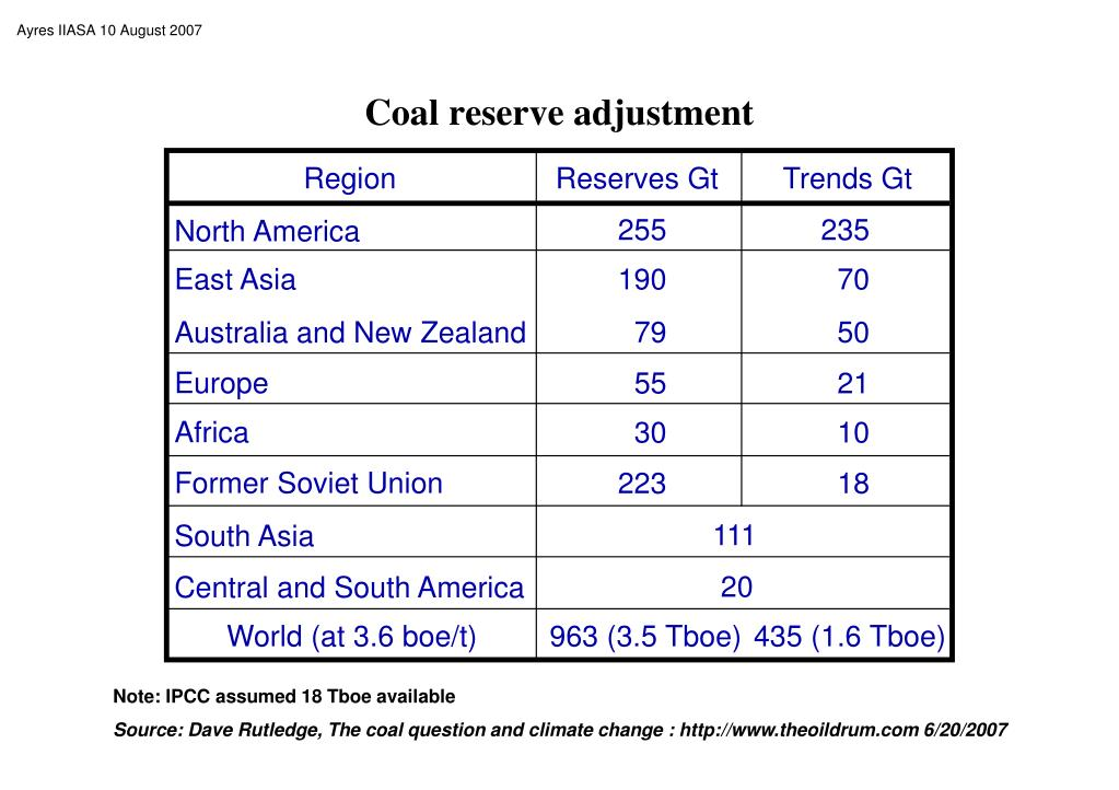 Coal reserve adjustment