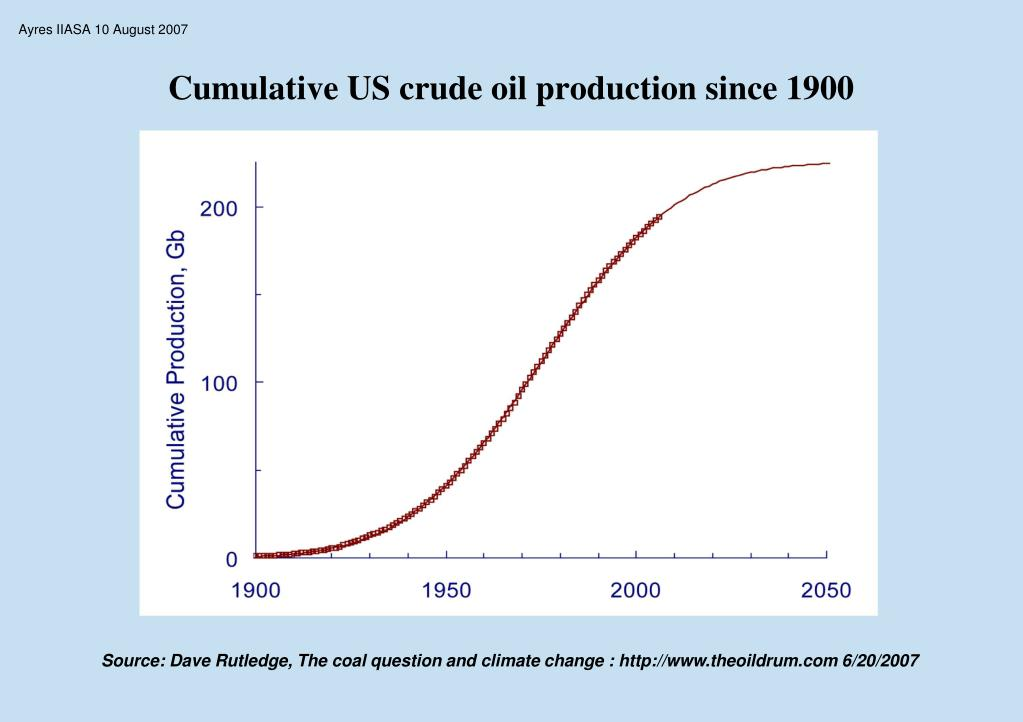 Cumulative US crude oil production since 1900