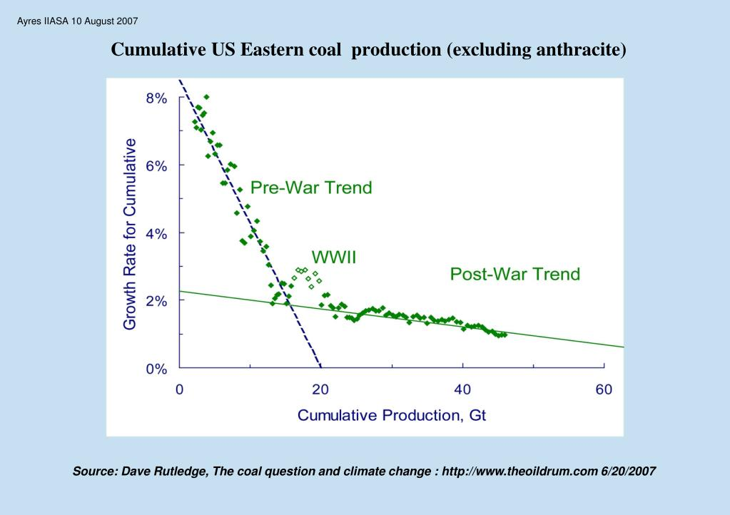 Cumulative US Eastern coal  production (excluding anthracite)