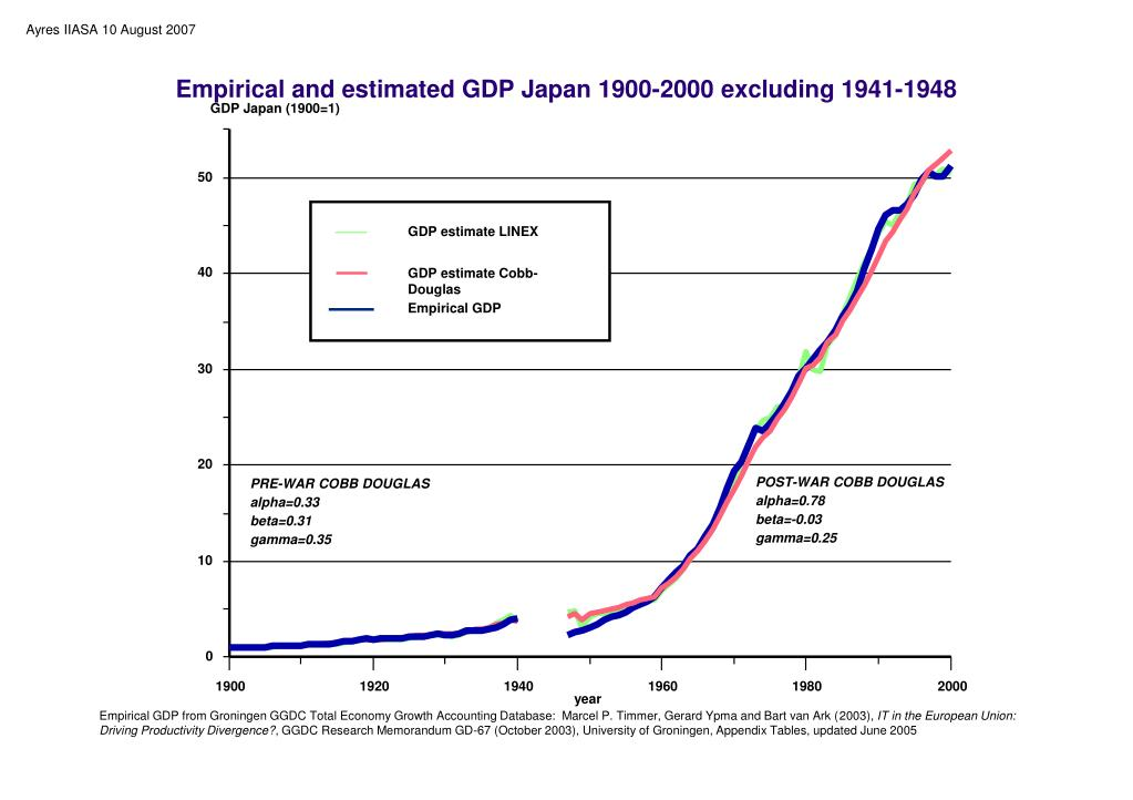 Empirical and estimated GDP Japan 1900-2000 excluding 1941-1948