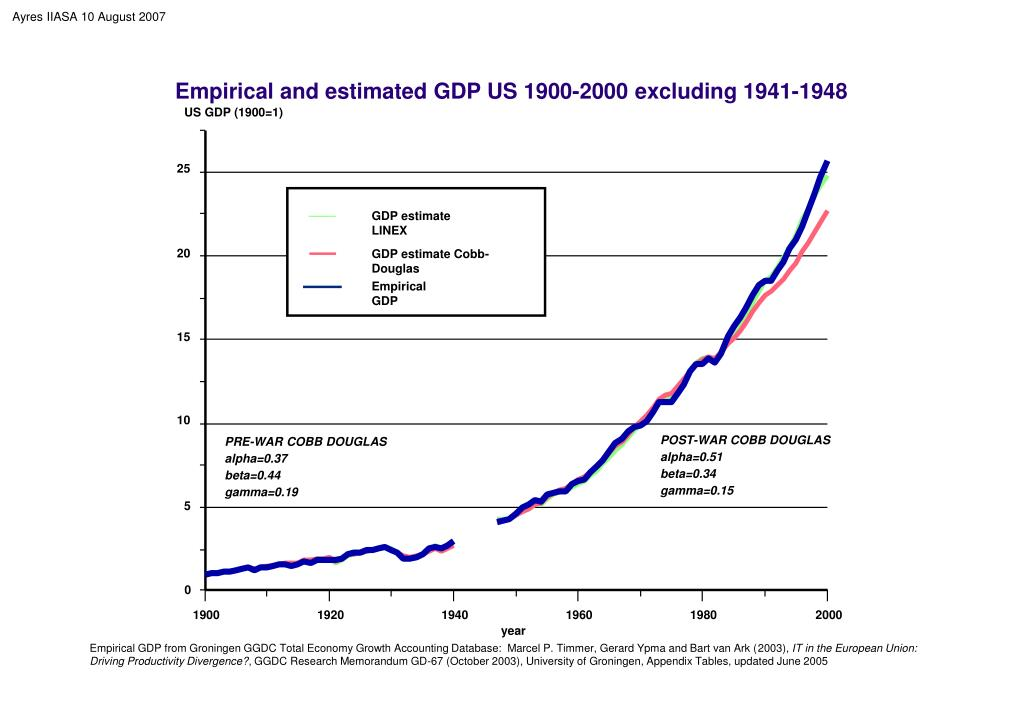 Empirical and estimated GDP US 1900-2000 excluding 1941-1948