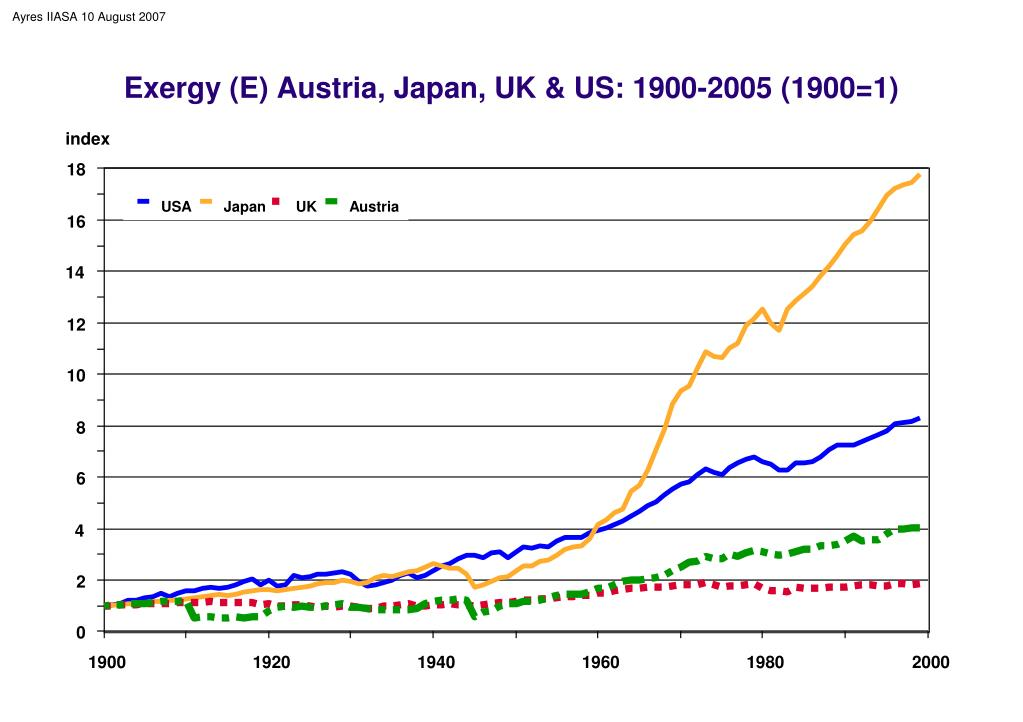 Exergy (E) Austria, Japan, UK & US: 1900-2005 (1900=1)