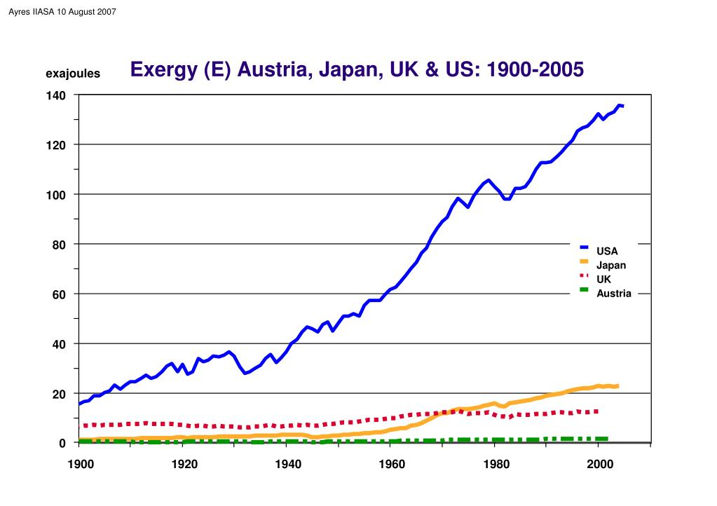 Exergy (E) Austria, Japan, UK & US: 1900-2005