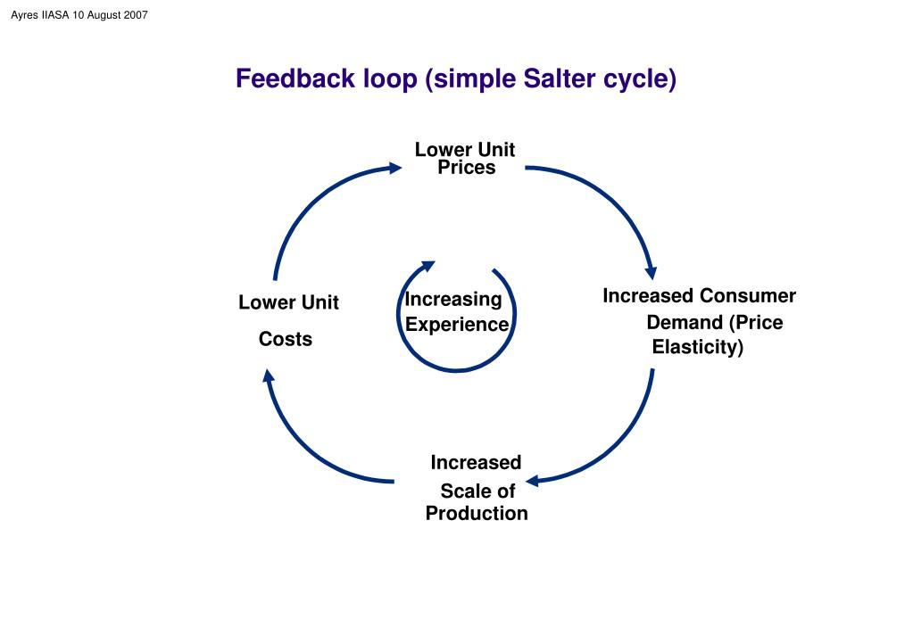 Feedback loop (simple Salter cycle)