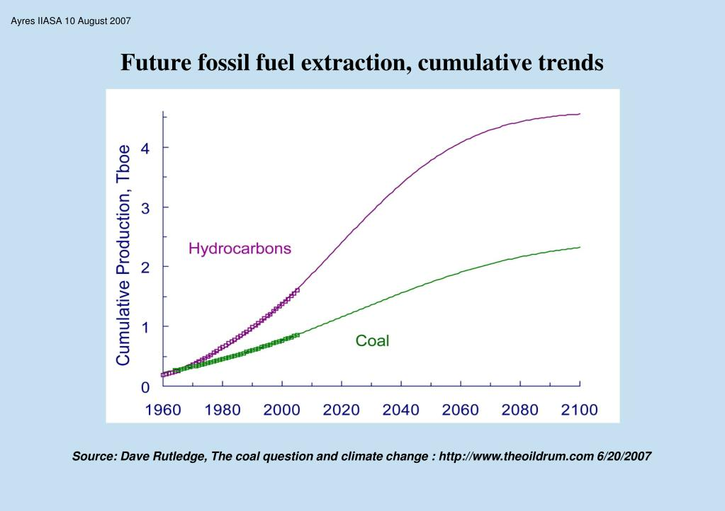 Future fossil fuel extraction, cumulative trends