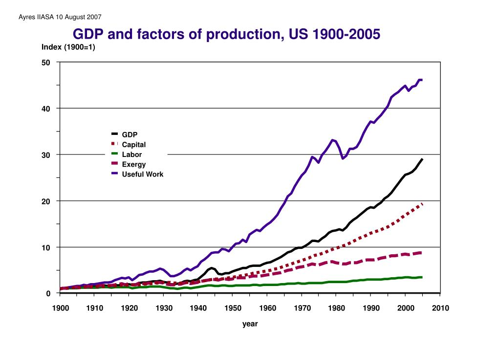 GDP and factors of production, US 1900-2005