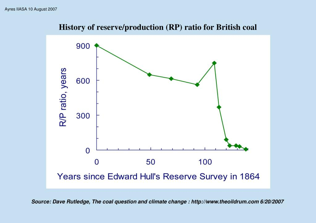History of reserve/production (RP) ratio for British coal