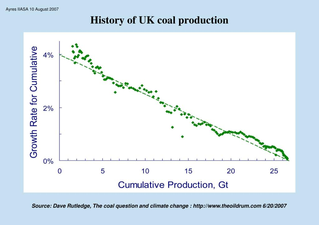 History of UK coal production