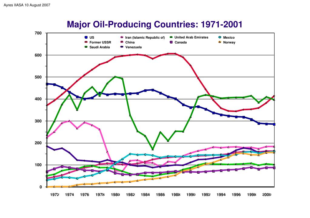 Major Oil-Producing Countries: 1971-2001