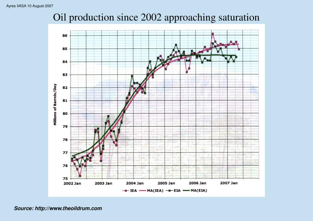 Oil production since 2002 approaching saturation