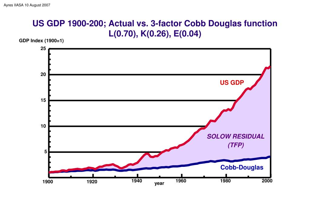 US GDP 1900-200; Actual vs. 3-factor Cobb Douglas function L(0.70), K(0.26), E(0.04)